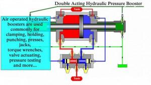 Pressure Intensifier diagram