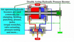 Pressure Intensifier diagram